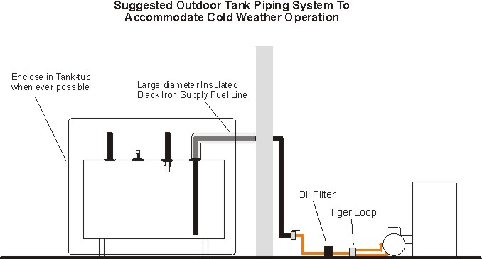 Outdoor_Tank_Piping fuel tank replacement in southern ct sippin energy